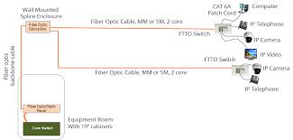 LAN FTTO мрежи